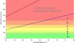 Stillstandswärmeverluste von Wärmespeichern